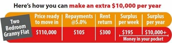 granny-flat-investors-rent-return-table